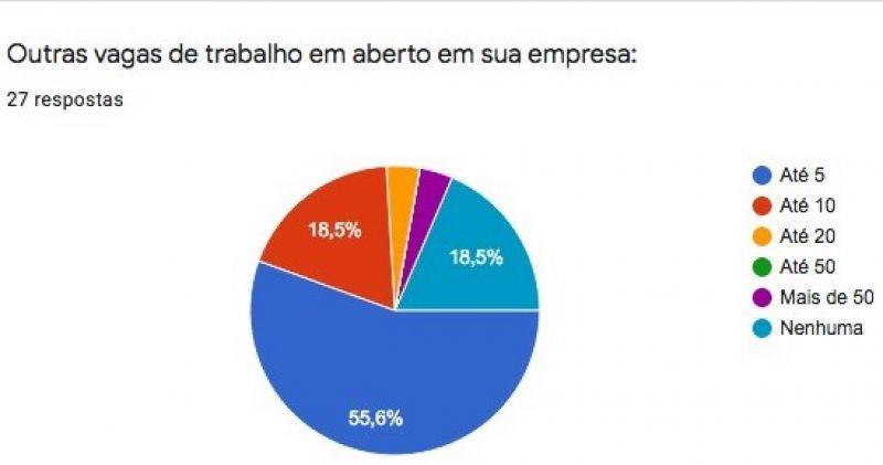 Mais de 70% das empresas de TI do Oeste do Paraná têm vagas de emprego em aberto